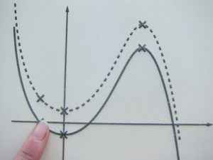 Stereocopy tactile graph with axes and two curved lines.