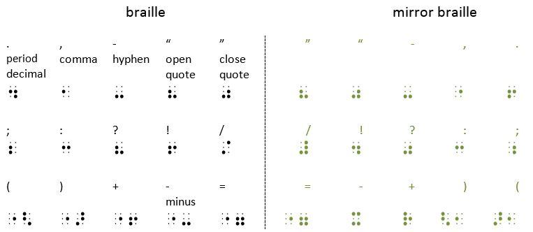 punctuation and basic math symbols