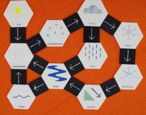 hexagonal tiles with tactile symbol, braille and print labels. The tiles are arranged with square arrow tiles to illustrate the water cycle with components such as sun, evaporation, condensation, cloud, rain, snow, run-off, river, ocean, etc.