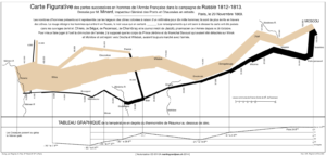 Infographic with lines of varying thickness depicting troop movement from France to Russia and back, troop numbers, temperature and major events such as river crossing and battles